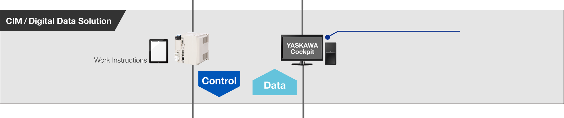 CIM/Digital Data Solution Work Instructions Control Data YASKAWA Cockpit