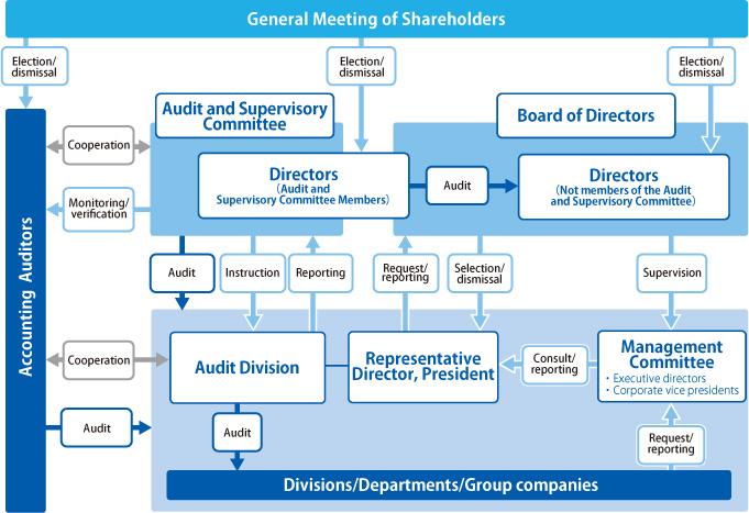 Corporate Governance | Sustainability | About Yaskawa