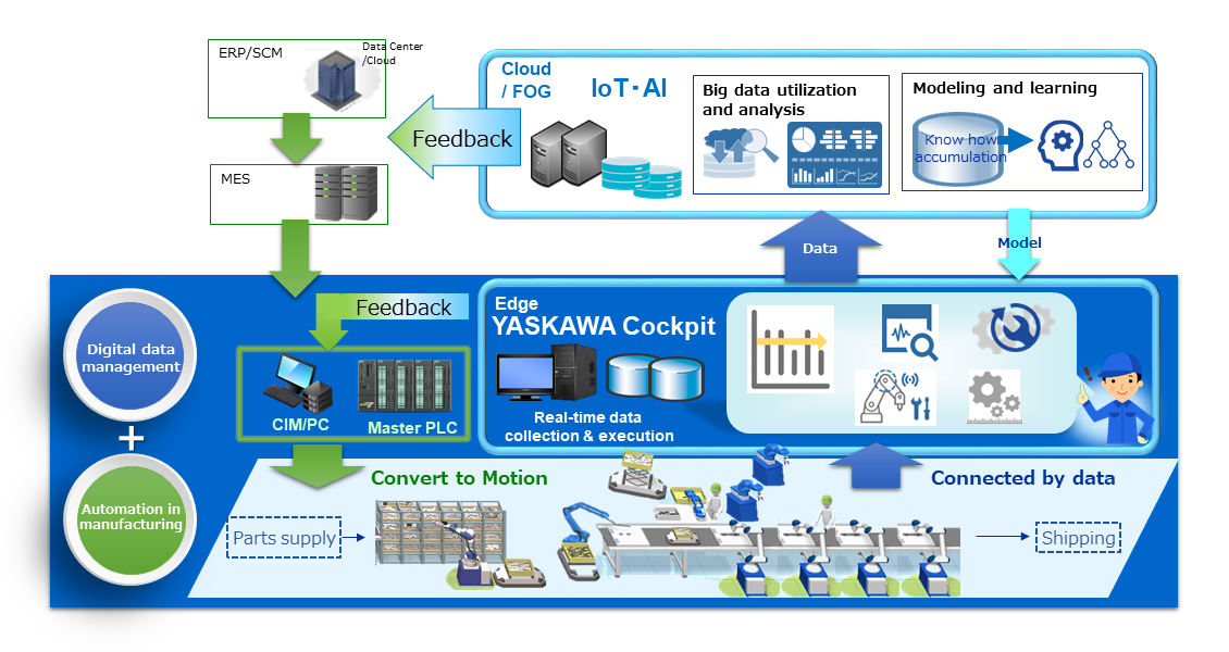 https://www.yaskawa-global.com/wp-content/uploads/2018/06/YCP_en.png