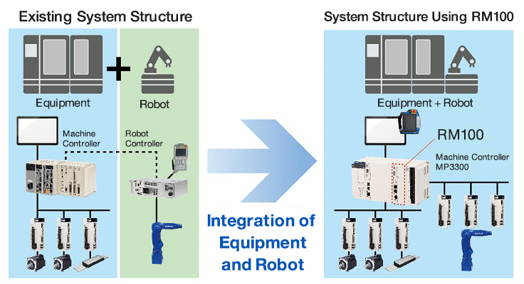 Integration of Equipment and Robot