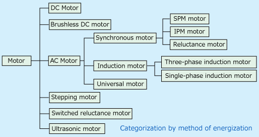 What is a Motor ? | Servo Drives & Machine Controllers