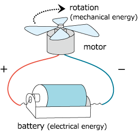 What is a Motor ? | Servo Drives & Machine Controllers ... The Picture Shows A Basic Diagram Of An Electric Motor on
