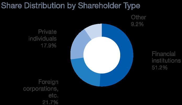 Stock Information | Stock and Bond Information | Investor