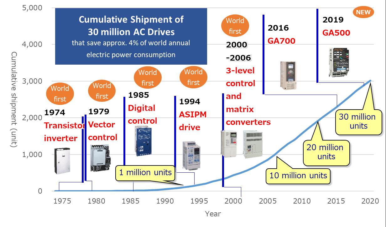 https://www.yaskawa-global.com/wp-content/uploads/2021/02/30-million-units-EN.png